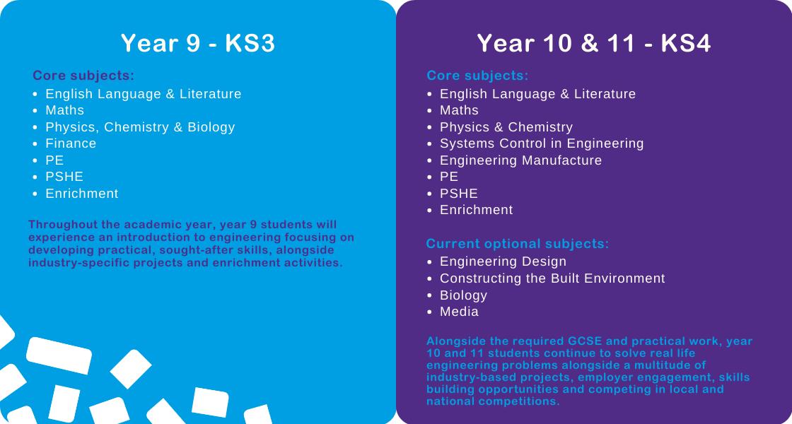KS3-KS4 Curriculum