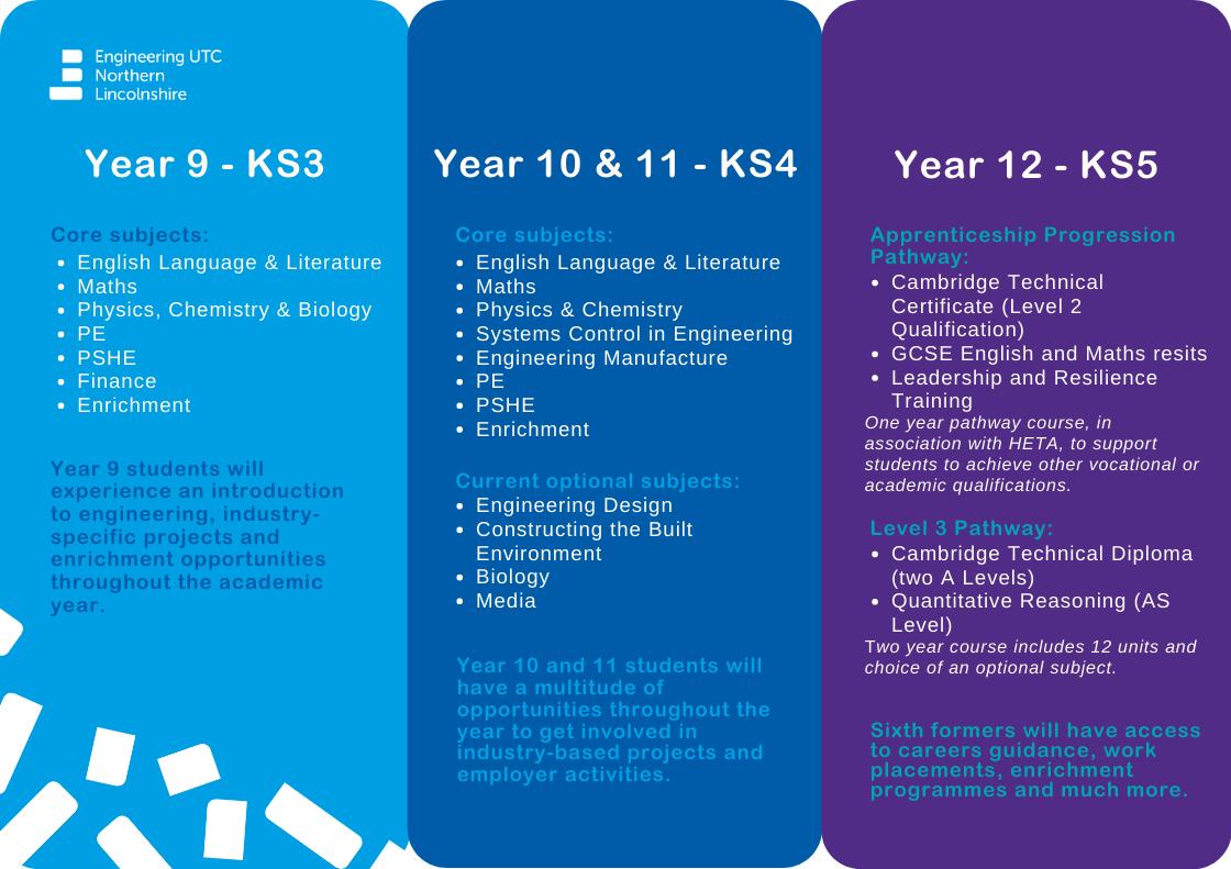 Ks3, KS4 and KS5 Curriculum
